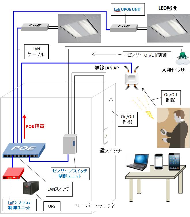 loe_system