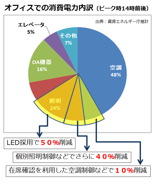 power-consumption-diagram